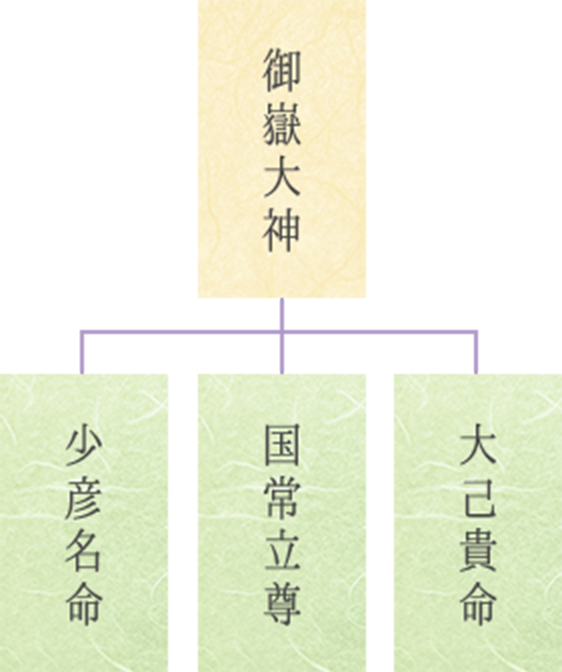 御嶽大神の図